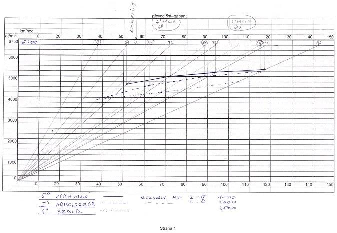 diagram-převody porovnání